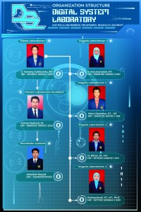 strukture organisasi lab new